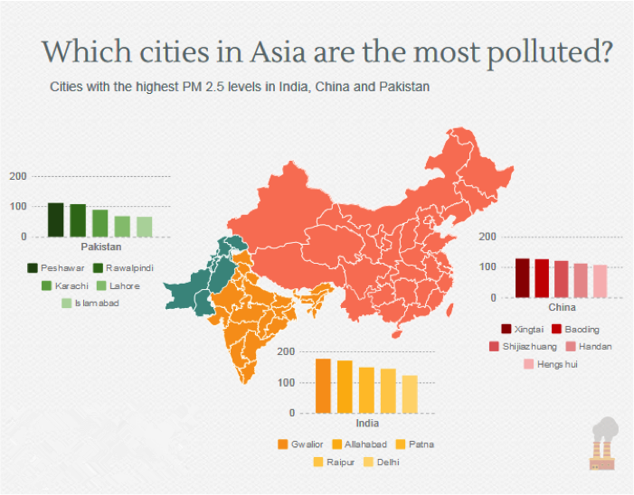 most polluted