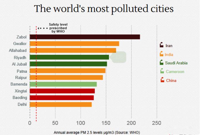 worst cities of india